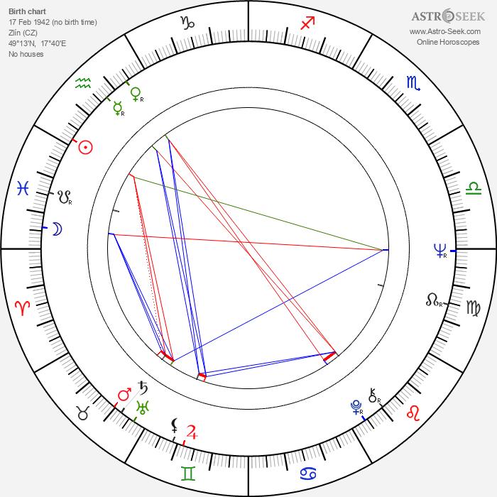 Jana Gýrová - Astrology Natal Birth Chart