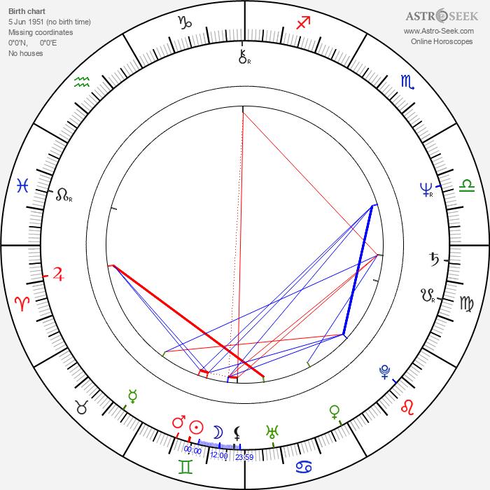 Jana Henžlová - Astrology Natal Birth Chart