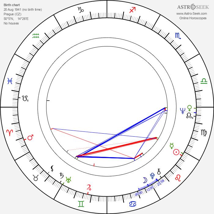 Jana Heyduková - Astrology Natal Birth Chart