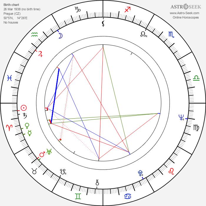 Jana Hlaváčová - Astrology Natal Birth Chart