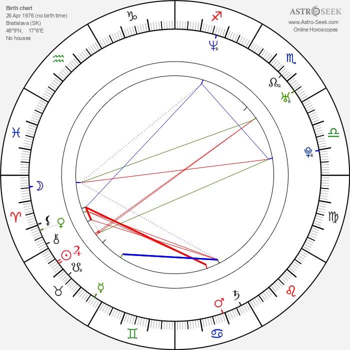 Jana Hospodárová - Astrology Natal Birth Chart