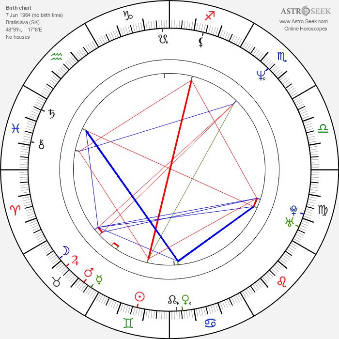 Jana Hubinská - Astrology Natal Birth Chart