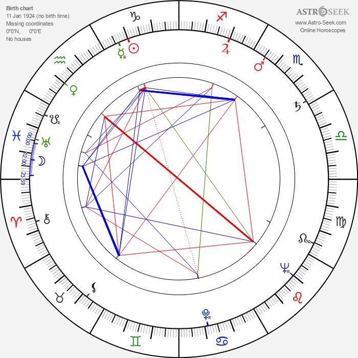 Jana Kalášková - Astrology Natal Birth Chart