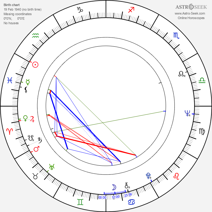 Jana Kasanová - Astrology Natal Birth Chart