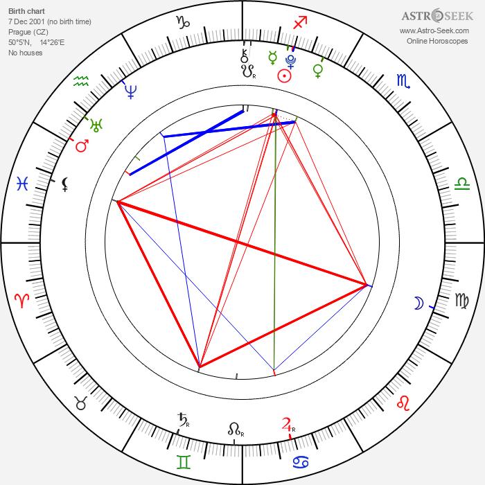Jana Kepková - Astrology Natal Birth Chart