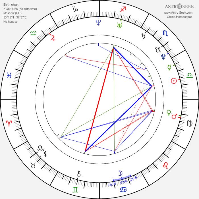Jana Khokhlova - Astrology Natal Birth Chart
