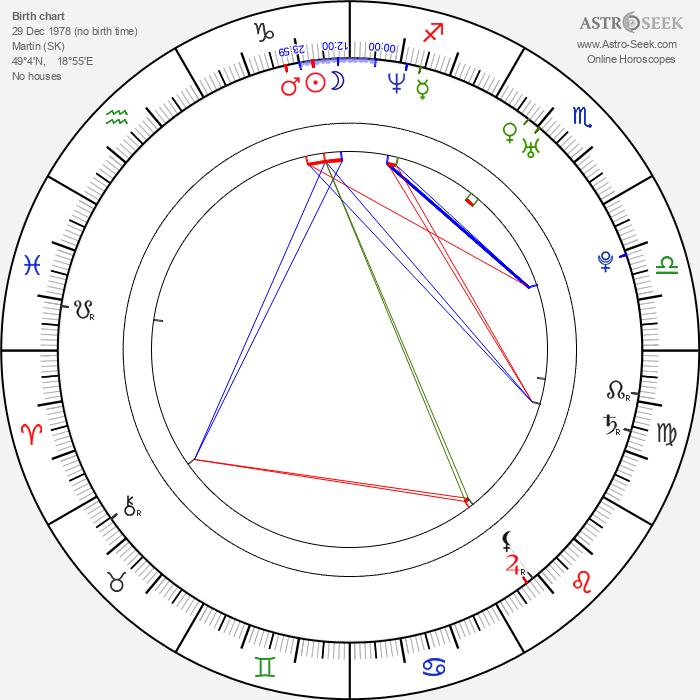 Jana Kirschner - Astrology Natal Birth Chart