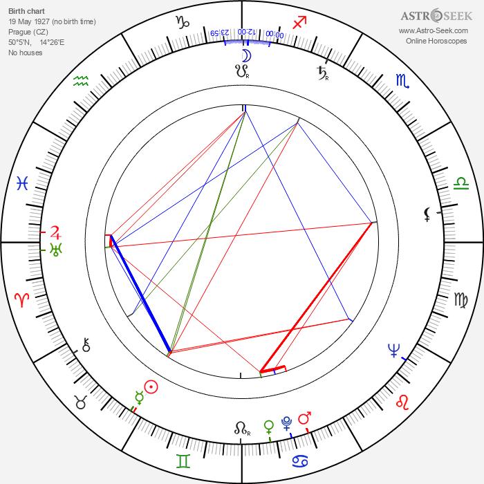 Jana Klatovská - Astrology Natal Birth Chart