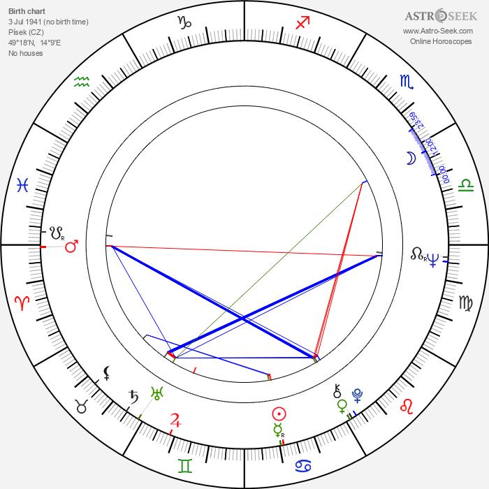 Jana Klusáková - Astrology Natal Birth Chart
