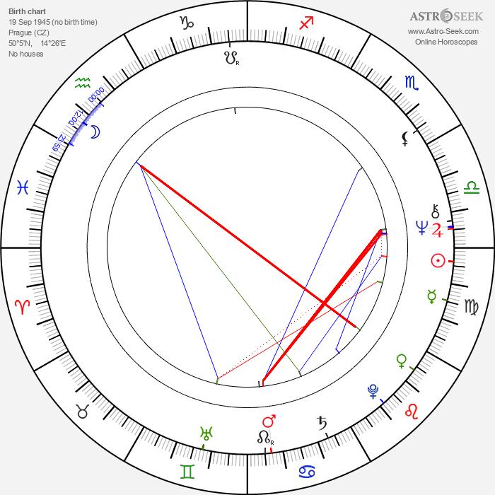 Jana Knitlová - Astrology Natal Birth Chart