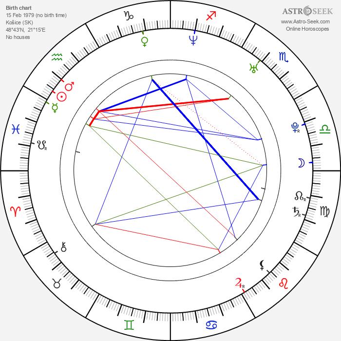 Jana Kolesárová - Astrology Natal Birth Chart