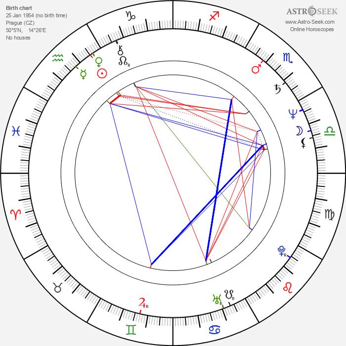 Jana Krausová - Astrology Natal Birth Chart