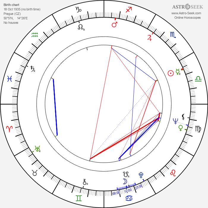 Jana Kvapilová-Werichová - Astrology Natal Birth Chart