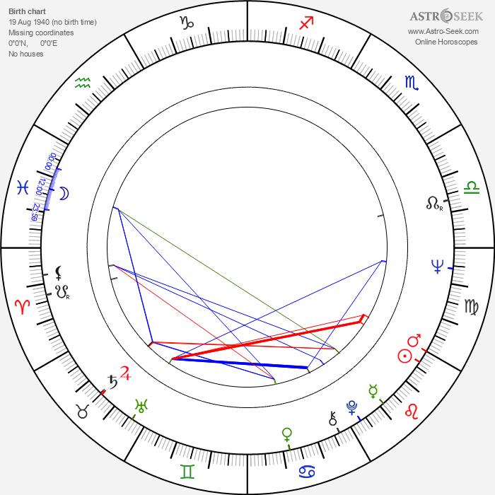 Jana Malknechtová - Astrology Natal Birth Chart