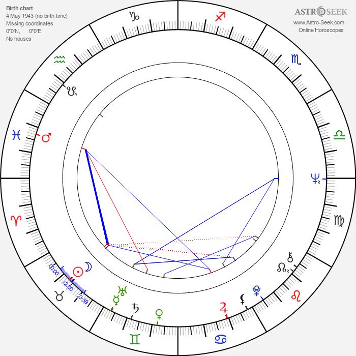 Jana Marková - Astrology Natal Birth Chart