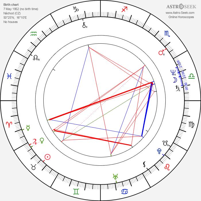 Jana Matysová - Astrology Natal Birth Chart
