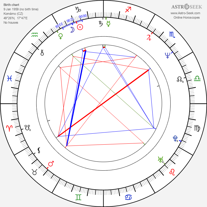 Jana Nagyová - Astrology Natal Birth Chart