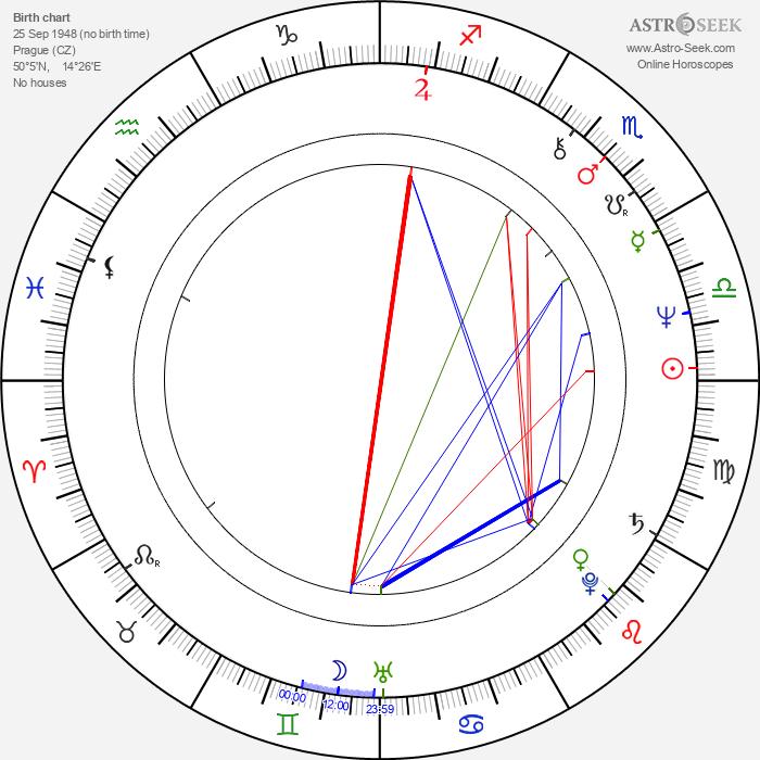 Jana Nováková - Astrology Natal Birth Chart