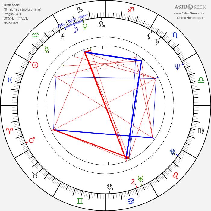 Jana Paulová - Astrology Natal Birth Chart