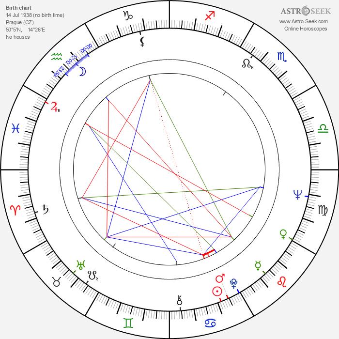 Jana Petrů - Astrology Natal Birth Chart