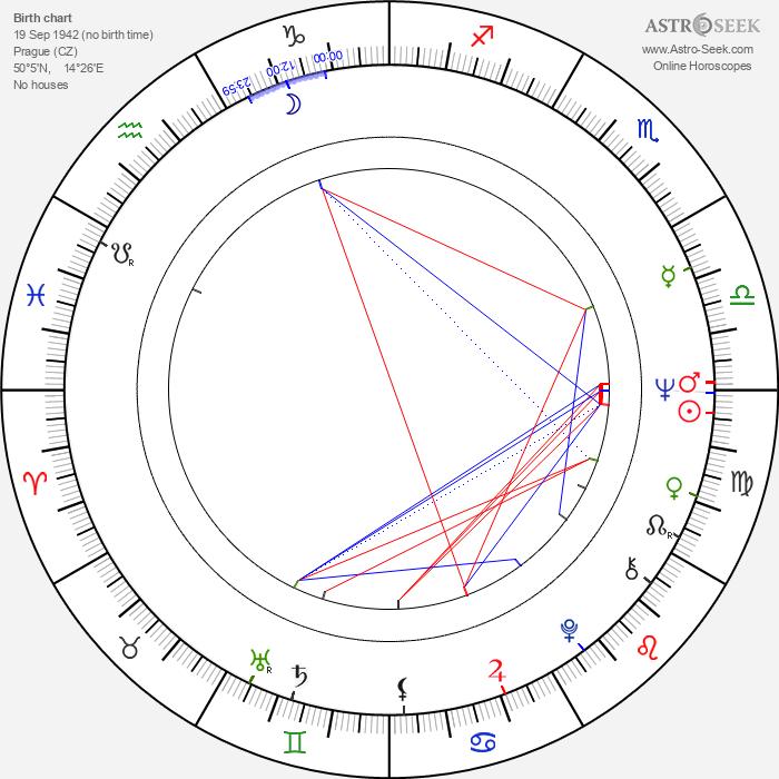 Jana Poslušná-Knitlová - Astrology Natal Birth Chart