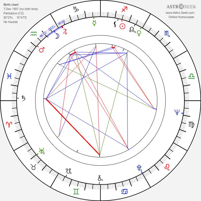 Jana Prachařová - Astrology Natal Birth Chart