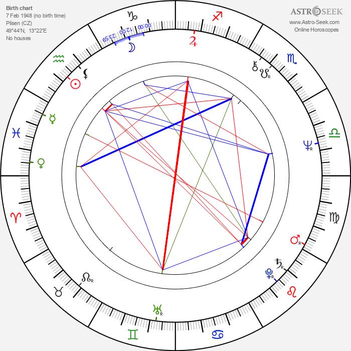 Jana Preissová - Astrology Natal Birth Chart