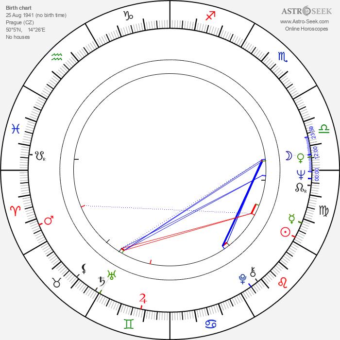 Jana Rendlová - Astrology Natal Birth Chart