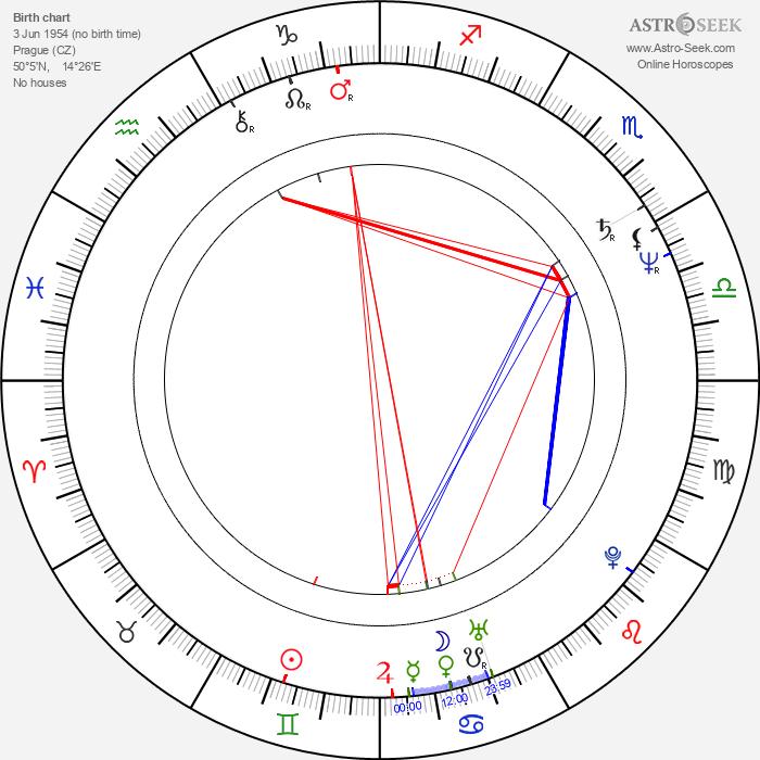 Jana Riháková-Dolanská - Astrology Natal Birth Chart