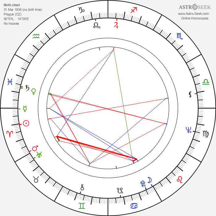 Jana Rybářová - Astrology Natal Birth Chart