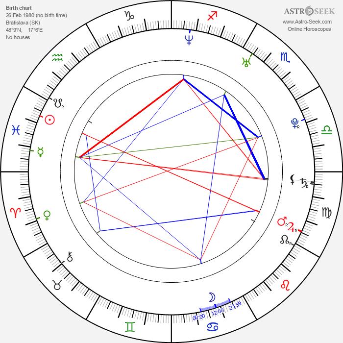 Jana Sadloňová - Astrology Natal Birth Chart
