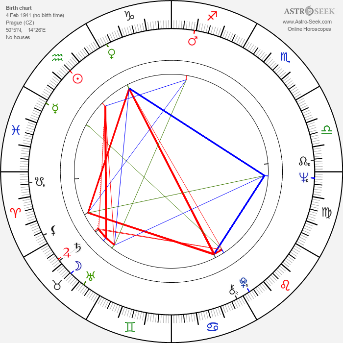 Jana Šandová - Astrology Natal Birth Chart