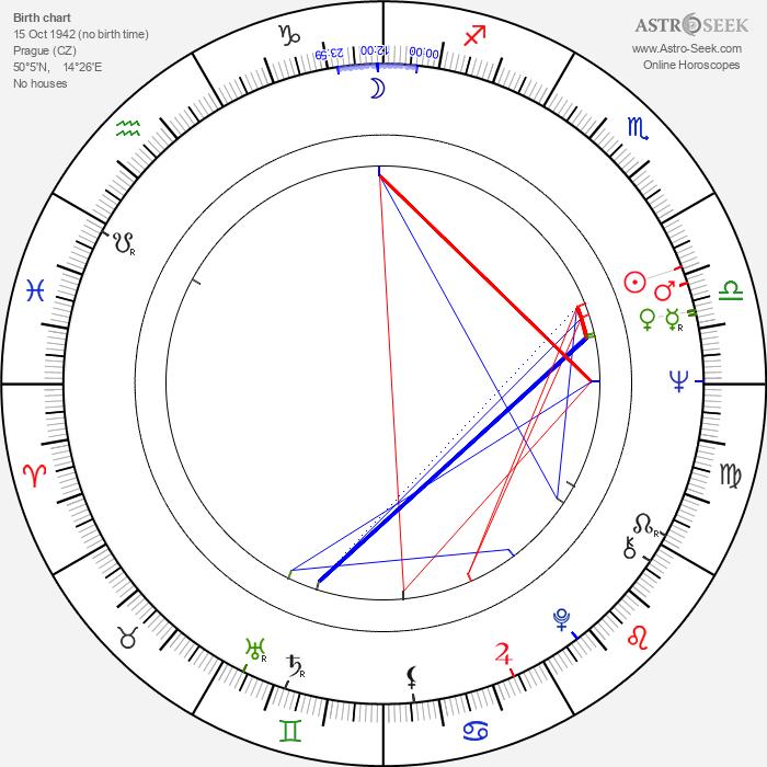 Jana Sedlmajerová - Astrology Natal Birth Chart