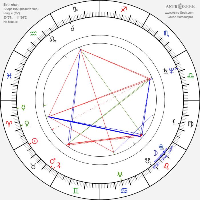 Jana Ševčíková - Astrology Natal Birth Chart