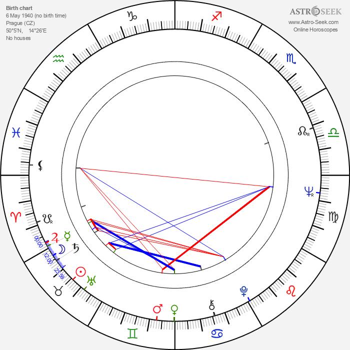 Jana Smrčková - Astrology Natal Birth Chart