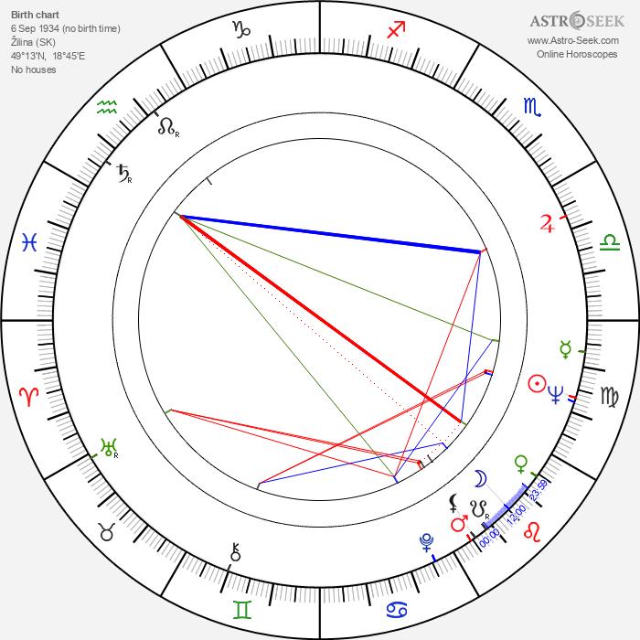Jana Štěpánková - Astrology Natal Birth Chart