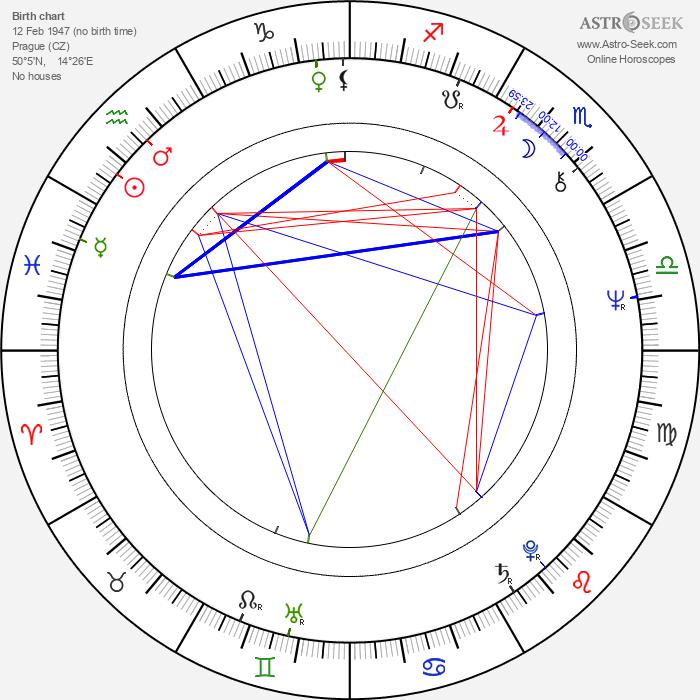 Jana Šulcová - Astrology Natal Birth Chart