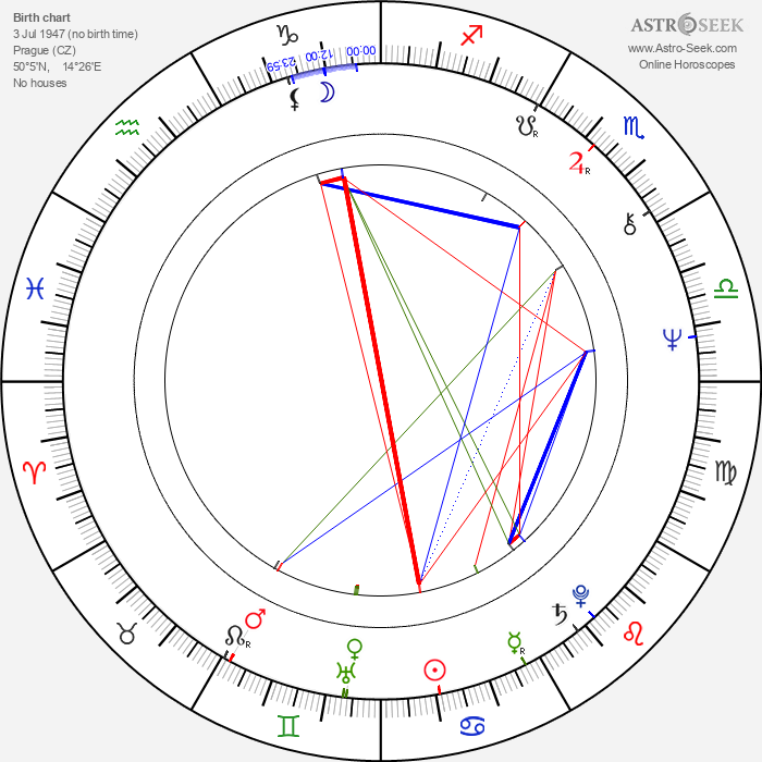 Jana Švandová - Astrology Natal Birth Chart