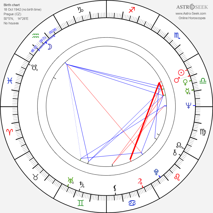 Jana Walterová - Astrology Natal Birth Chart