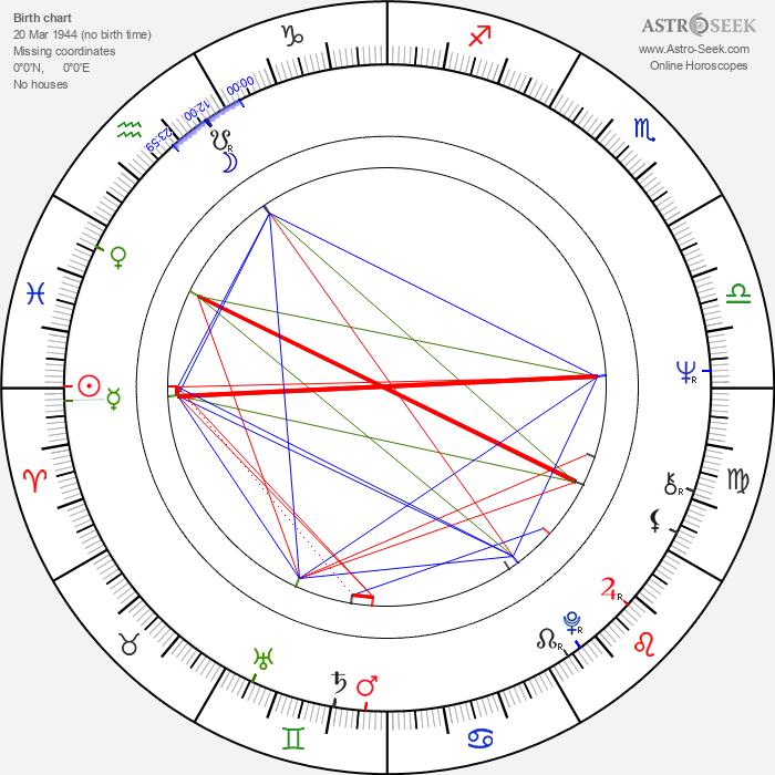 Jance Garfat - Astrology Natal Birth Chart