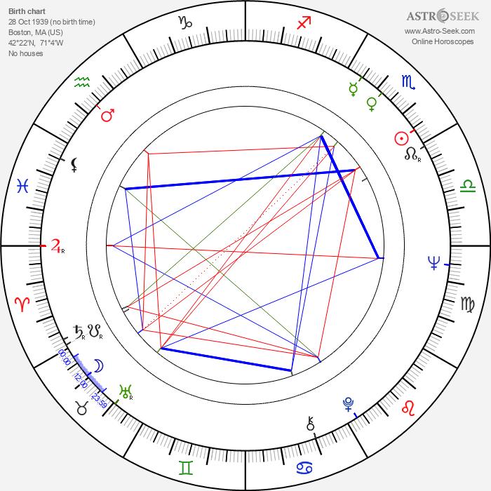 Jane Alexander - Astrology Natal Birth Chart