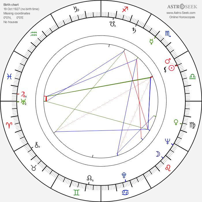 Jane Arden - Astrology Natal Birth Chart