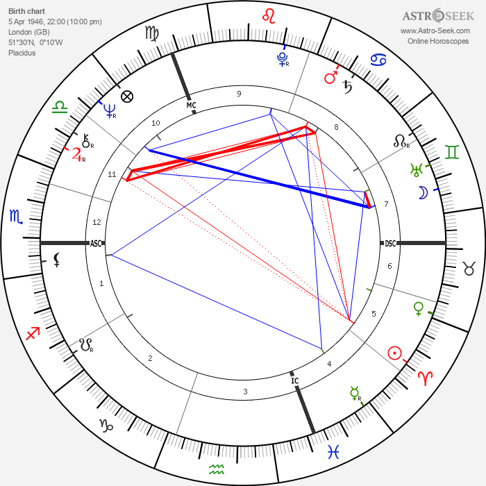 Jane Asher - Astrology Natal Birth Chart