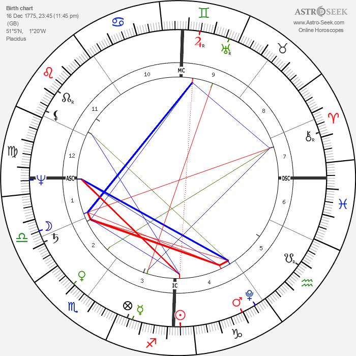 Jane Austen - Astrology Natal Birth Chart