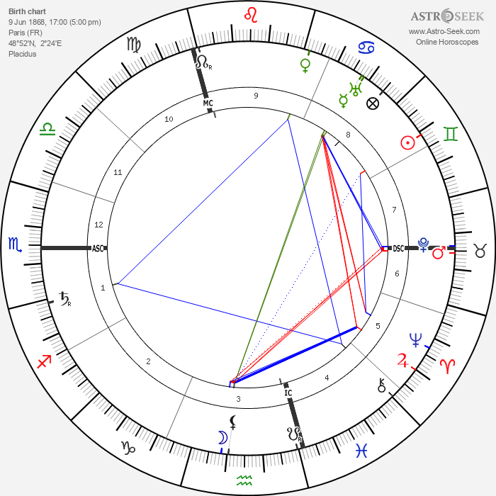 Jane Avril - Astrology Natal Birth Chart