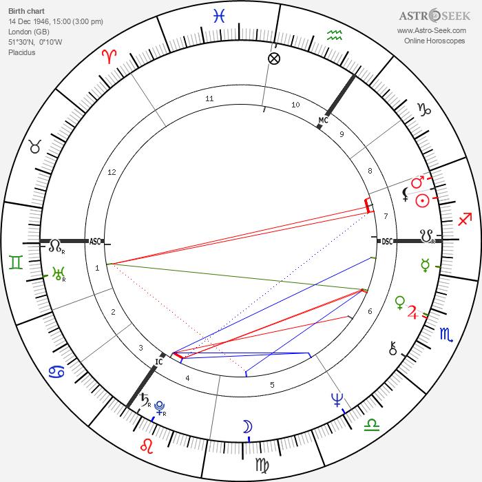 Jane Birkin - Astrology Natal Birth Chart