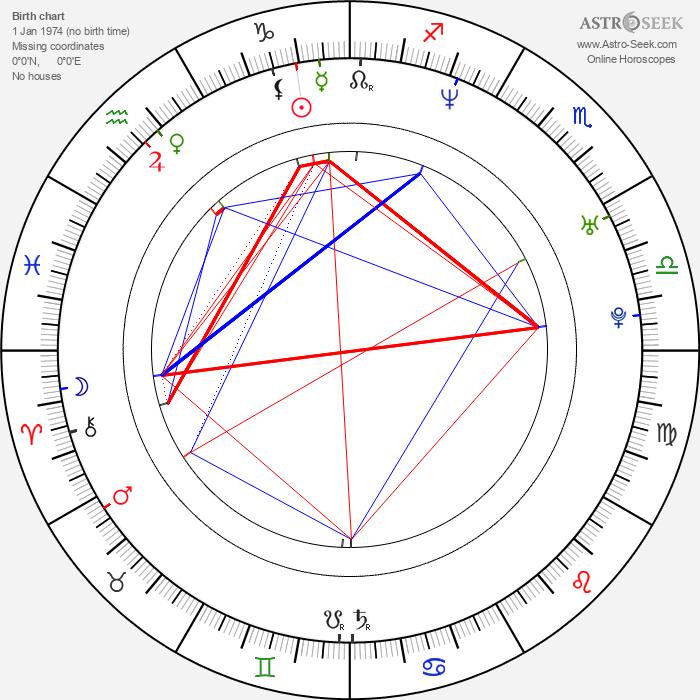 Jane Bradbury - Astrology Natal Birth Chart