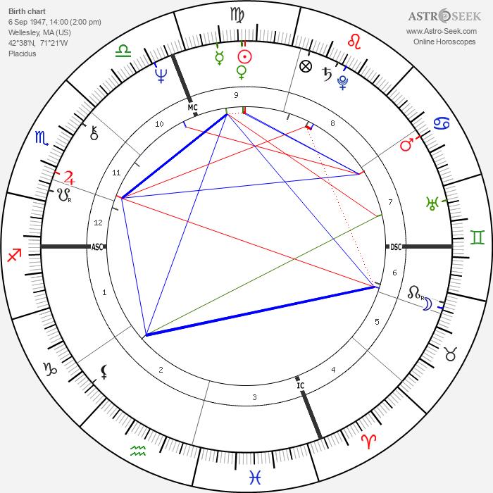 Jane Curtin - Astrology Natal Birth Chart