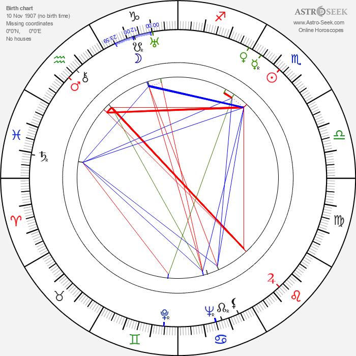 Jane Froman - Astrology Natal Birth Chart