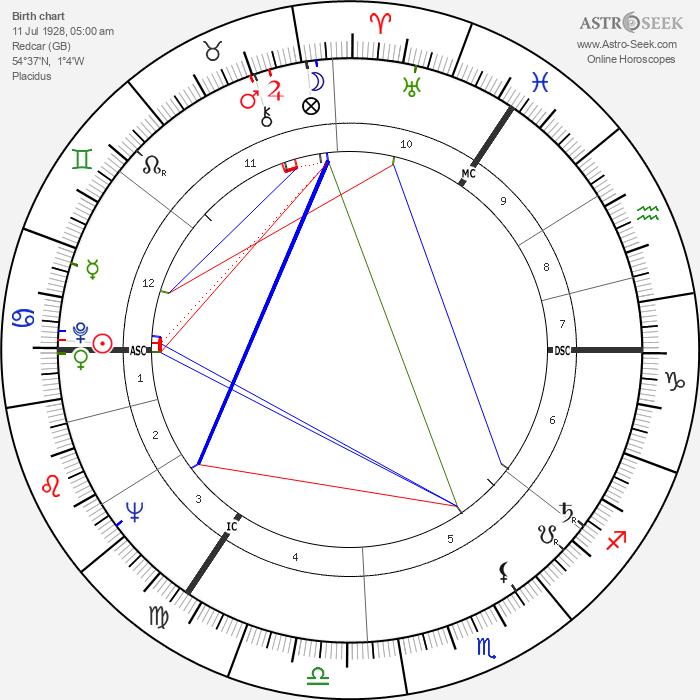 Jane Gardam - Astrology Natal Birth Chart